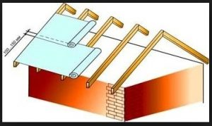 Изоляция крыши. Гидроизоляция