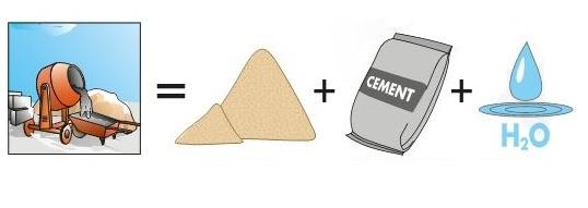 Классификация бетонов по типу вяжущего вещества
